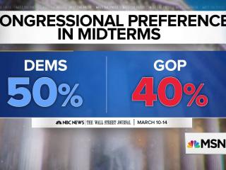 NBC/WSJ Poll: Democrats have double-digit advantage for 2018 midterms