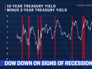 What is an inverted yield curve and how does it affect the stock market?