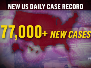 U.S. reports record daily number of Covid-19 cases