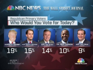 Poll: Donald Trump Leads 2016 GOP Pack