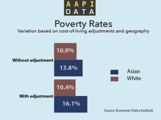 Data Shows Duality of Asian America: High Income, High Poverty
