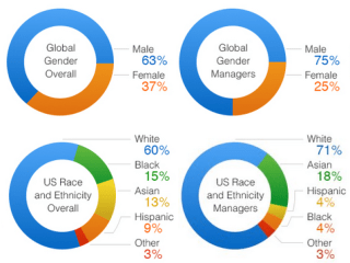 Amazon's Diversity Statistics Reveal a Lot of White Males