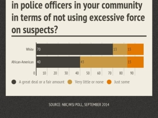 The Stark Racial Disparity in Perceptions of Police