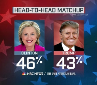 Trump and Clinton in Dead Heat, New NBC News Poll Shows