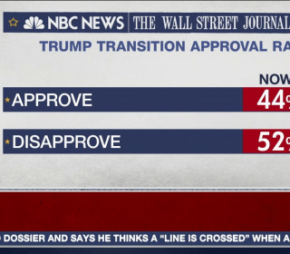 NBC/WSJ Poll: Trump Transition Approval Rating at 44%