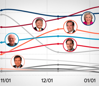Data Points: Check Out the Latest Polls and Stats