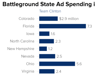 Team Clinton Spent $26M on Battleground Ads in June. Trump Spent $0.
