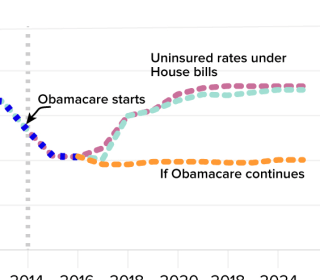 Health Care Bill Impact on Premiums, Uninsured, Pre-existing Conditions