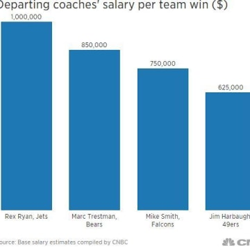 Departing coaches' salary per team win.