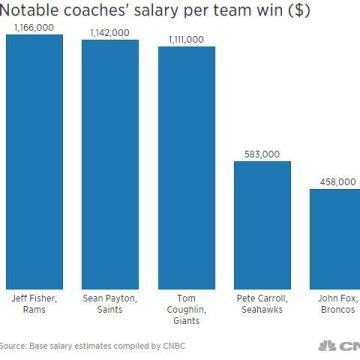 Notable coaches' salary per team win.