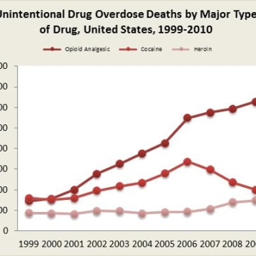 Graphic: Unintentional drug overdose deaths by major type of drug