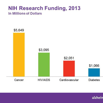 Image: Graphic of NIH Research Funding
