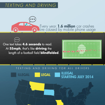 Texting while driving is now illegal in more than 40 states across the country and the penalties for breaking the law are increasingly stiff.