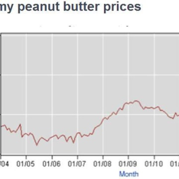 The rising price of creamy peanut butter.