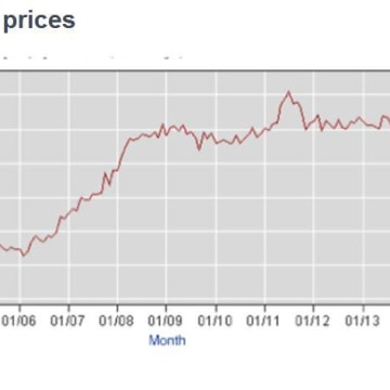 White bread prices have risen too.
