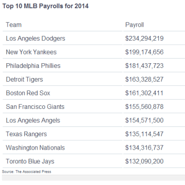 Top 10 MLB payrolls for 2014.
