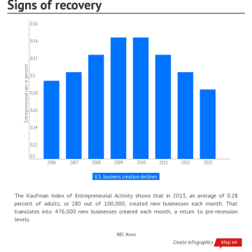 Signs of recovery