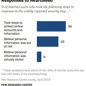 Pew Research Center Heartbleed Bug