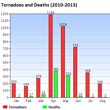 IMAGE: Chart of tornadoes and deaths since 2010