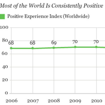 Image: Gallup finds that a majority of adults worldwide are experiencing positive emotions
