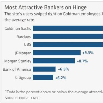 Goldman Sachs workers edge out Barclays and UBS as the most attractive in the financial field, according to dating app, Hinge.
