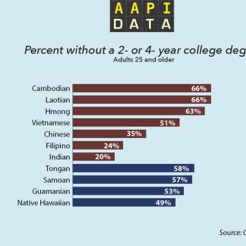AAPI Data College Education Data