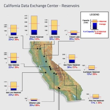 Image: California reservoir levels