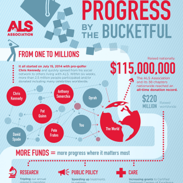 An ALS Association infographic showing how money flowed from the Ice Bucket Challenge.