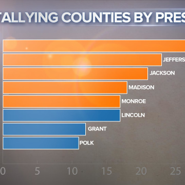 PRESIDENTIAL COUNTIES