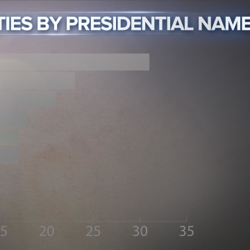 PRESIDENTIAL COUNTIES 3