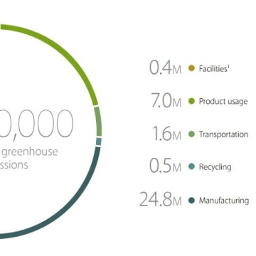 Apple Greenhouse Gas Emissions