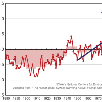 Image: Climate trends