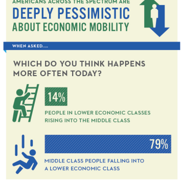Most Americans Pessimistic About Chances At Staying Middle Class