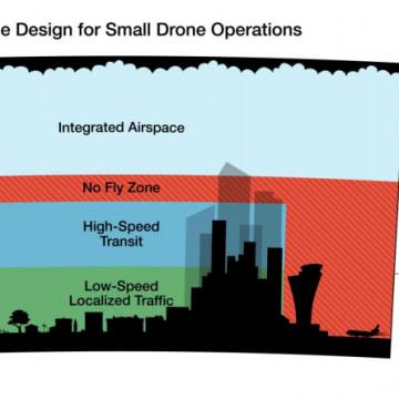 Amazon Drone Plan