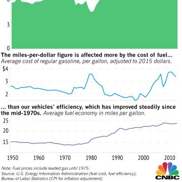 Chart of U.S. driving fuel efficiency