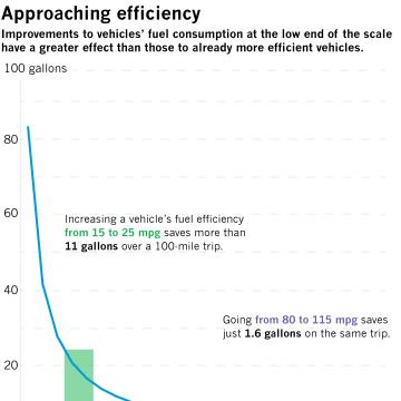chart on U.S. autos fuel efficiency