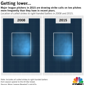 Chart showing MLB strike zone