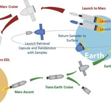 """Image: Outline of """"Red Dragon"""" Mars sample-return concept"""