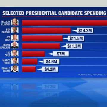 Image: Graphic showing 3rd quarter spending by selected presidential candidates