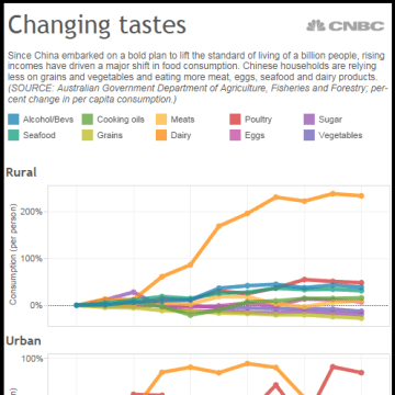 Image: A change in China's food consumption