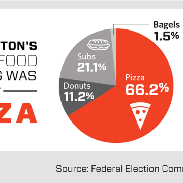 Image: Hillary campaign food choice