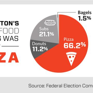 Image: Hillary campaign food choice