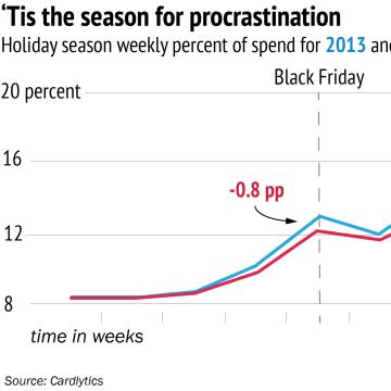 Chart: Trend toward last-minute holiday shopping