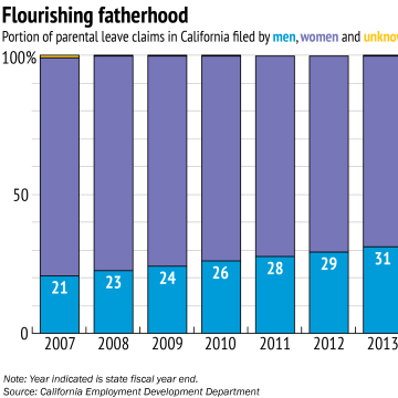 Chart: Parental Leave Claims Filed in California, by Gender