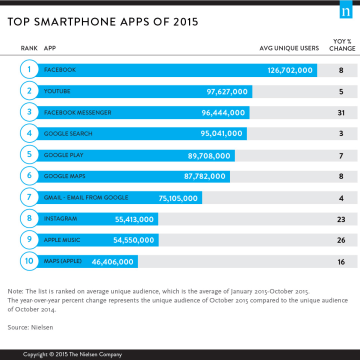 Nielsen Top Smartphone Apps