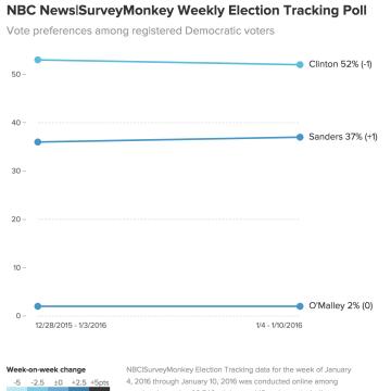 NBC Online Poll: Trump, Clinton Retain Double-Digit National