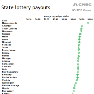 Image: State Lottery Payouts
