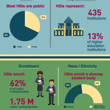 Hispanic-Serving Institutions and Excelencia in Education!