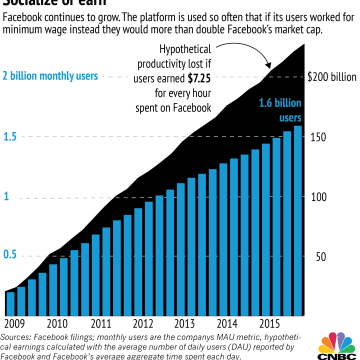 Image: Facebook chart