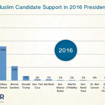 Seven percent of 2,000 registered U.S. Muslim voters surveyed would cast ballots in 2016 for Donald Trump, according to a survey released by the Council on American-Islamic Relations in February 2016.
